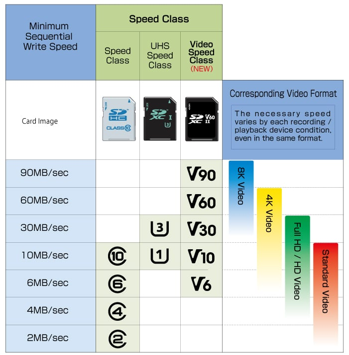 MicroSD Card Speed Classes